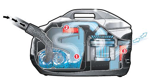 Схема работы Karcher DS 6000/5800