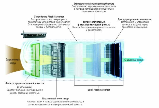Схема работы воздухоочистителя Daikin MC707VM