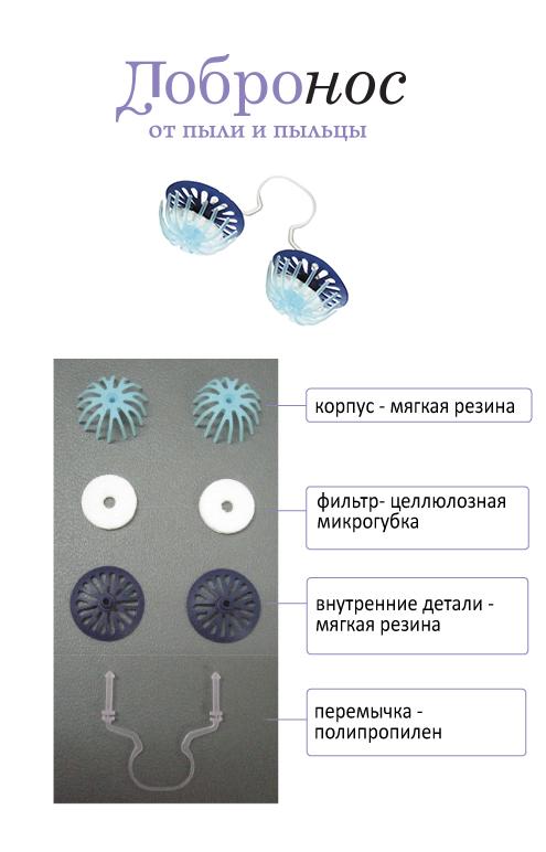 Состав фильтров от пыли и пыльцы Добронос