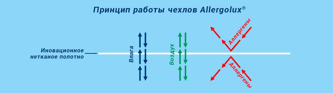 Принцип работы противоаллергенных чехлов Allergolux